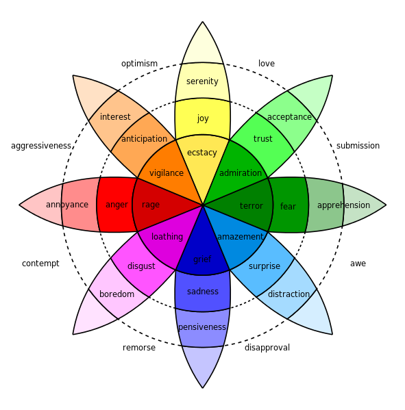 Psychologist Robert Plutchik isolated eight essential emotions